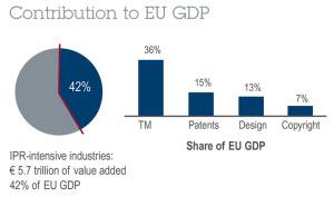 Joint EPO-EUIPO study <b>highlights</b> economic benefits of <b>IP</b> for Europe