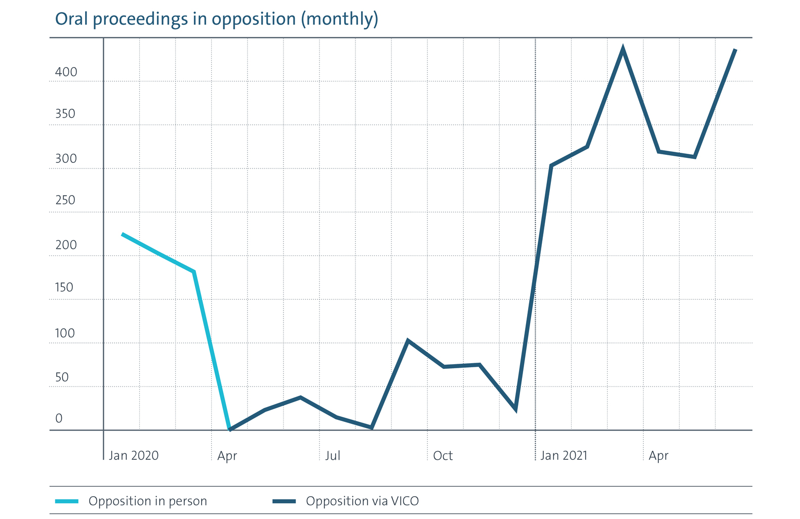 Oral proceedings in opposition (monthly)