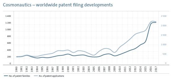 Cosmonautics - worldwide patent filing developments