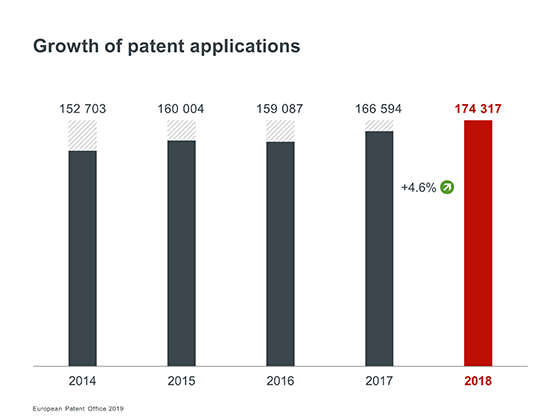 Growth of patent applications