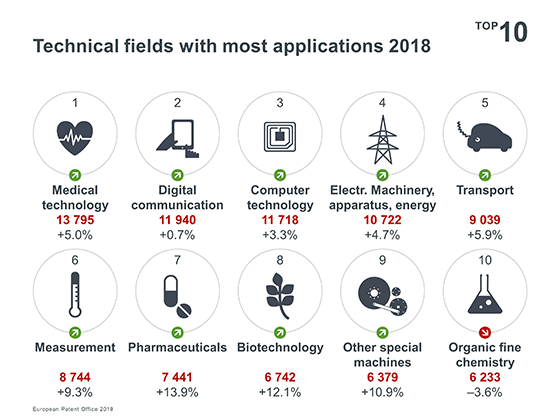 Technical fields with most applications 2018