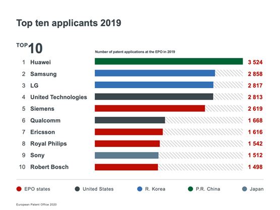 Top10Applicants