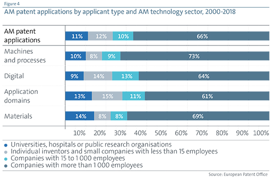 AM patent applications by applicant type and AM technology sector 2000-2018
