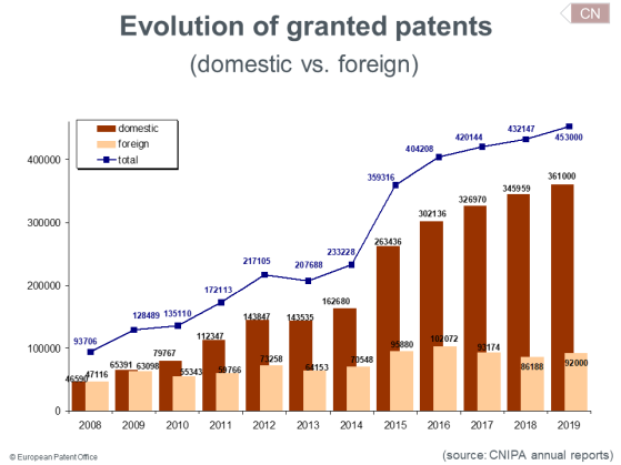 Search for patents | USPTO