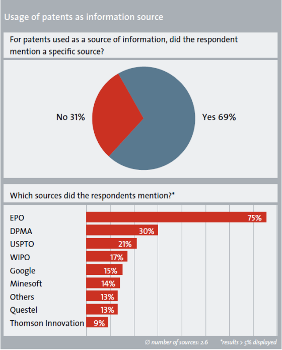 Charts: usage of patents as a source of information